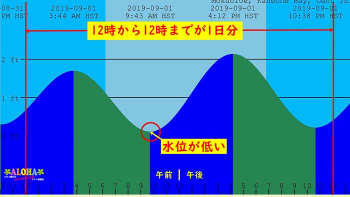 tides.mobilegeographicsグラフの見方