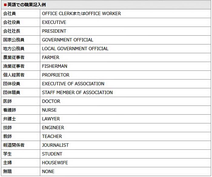 職業の英訳