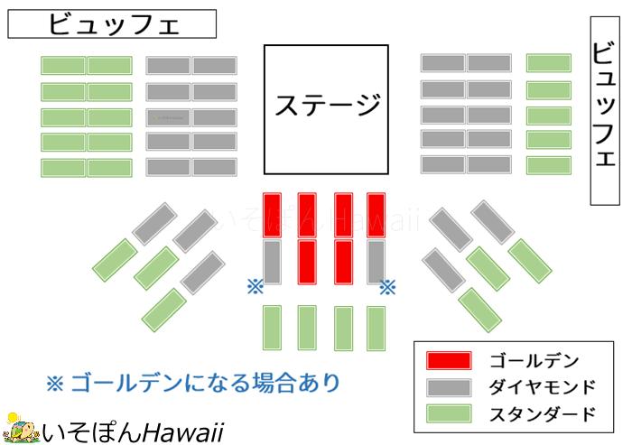 ワイキキ・スターライト・ルアウの手作り座席表